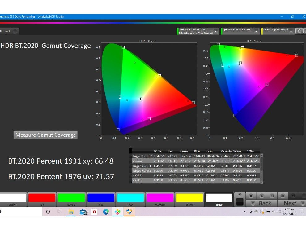 The TV covers 71 percent of the BT2020 colour space.